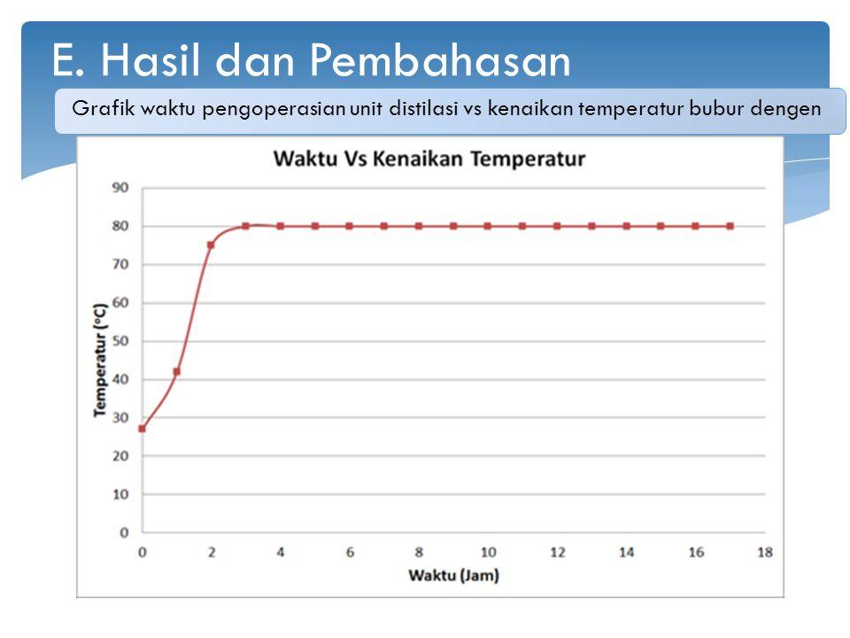 E. Hasil dan Pembahasan Grafik waktu pengoperasian unit distilasi vs kenaikan temperatur bubur dengen