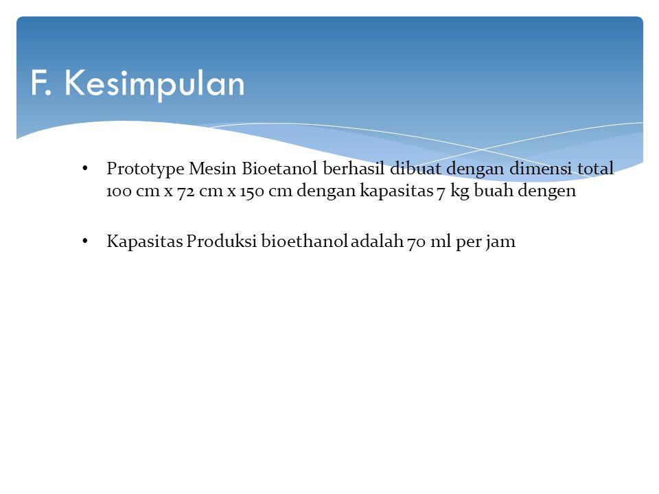F. Kesimpulan Prototype Mesin Bioetanol berhasil dibuat dengan dimensi total 100 cm x 72 cm x 150 cm dengan kapasitas 7 kg buah dengen Kapasitas Produ