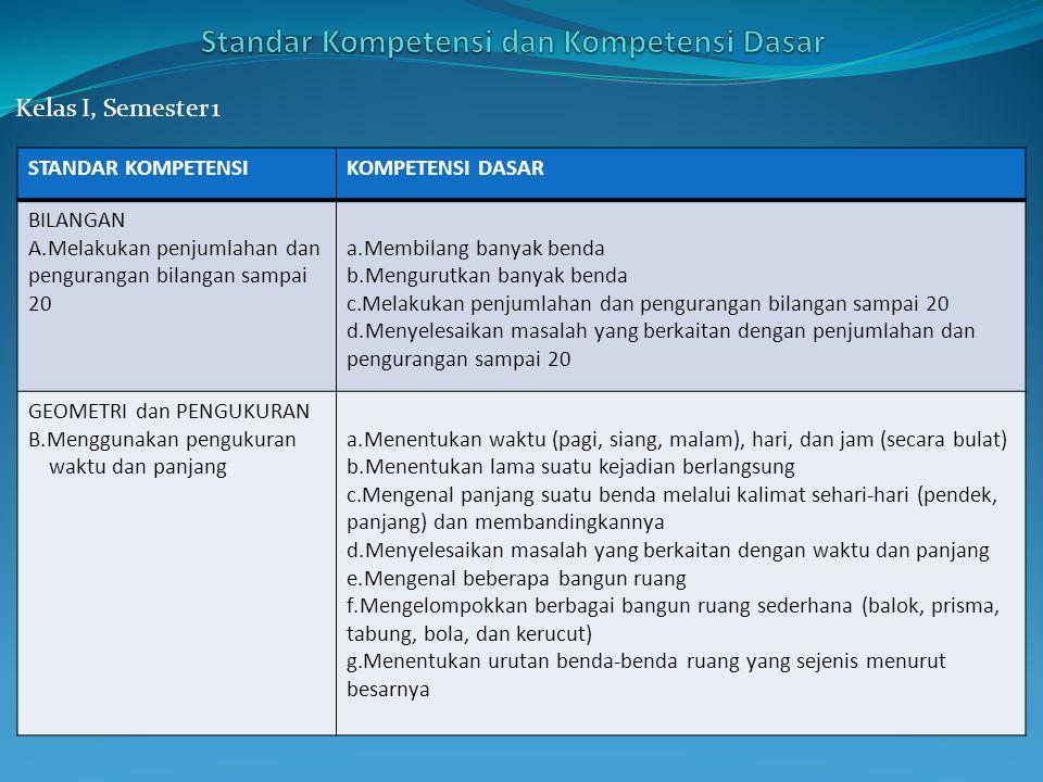 Kelas I, Semester 2 STANDAR KOMPETENSIKOMPETENSI DASAR BILANGAN C.