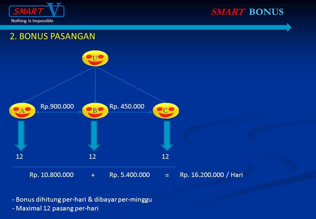 2. BONUS PASANGAN Rp.900.000 U U A A B B C C Rp. 450.000 12 Rp. 10.800.000Rp. 5.400.000Rp. 16.200.000 / Hari += SMART BONUS - Bonus dihitung per-hari