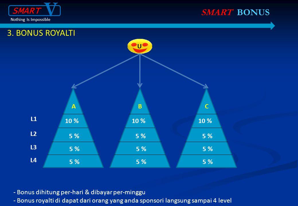 3. BONUS ROYALTI SMART BONUS U U L1 10 % 5 % L2 L3 L4 A 10 % 5 % B 10 % 5 % C - Bonus dihitung per-hari & dibayar per-minggu - Bonus royalti di dapat