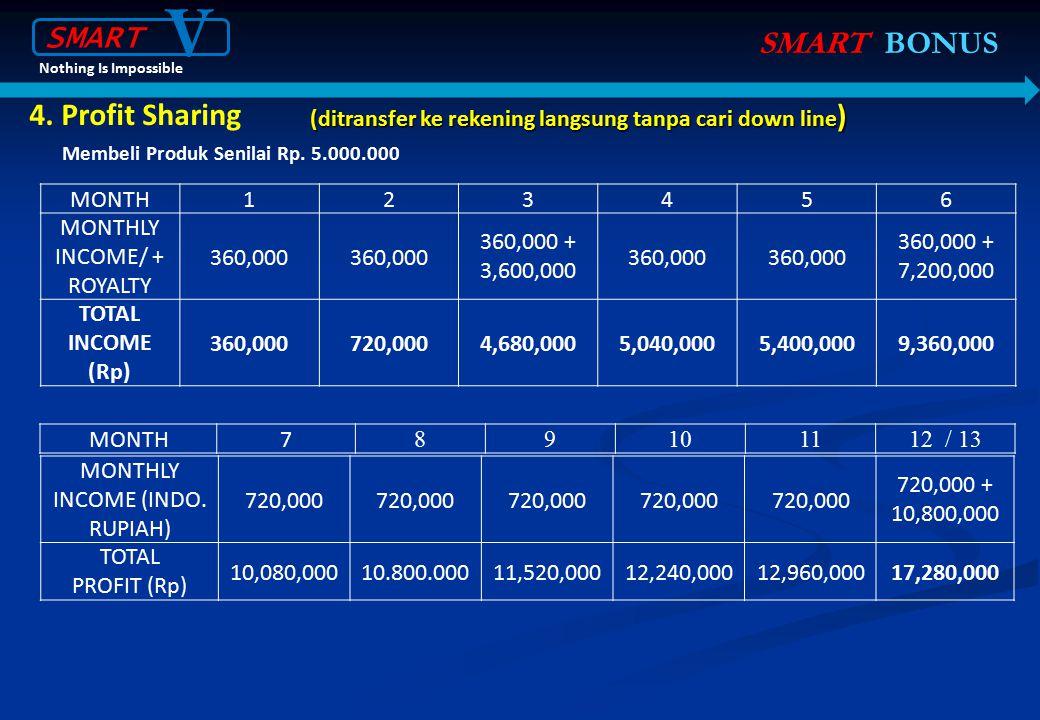 SMART BONUS 4. Profit Sharing Membeli Produk Senilai Rp. 5.000.000 MONTH123456 MONTHLY INCOME/ + ROYALTY 360,000 360,000 + 3,600,000 360,000 360,000 +