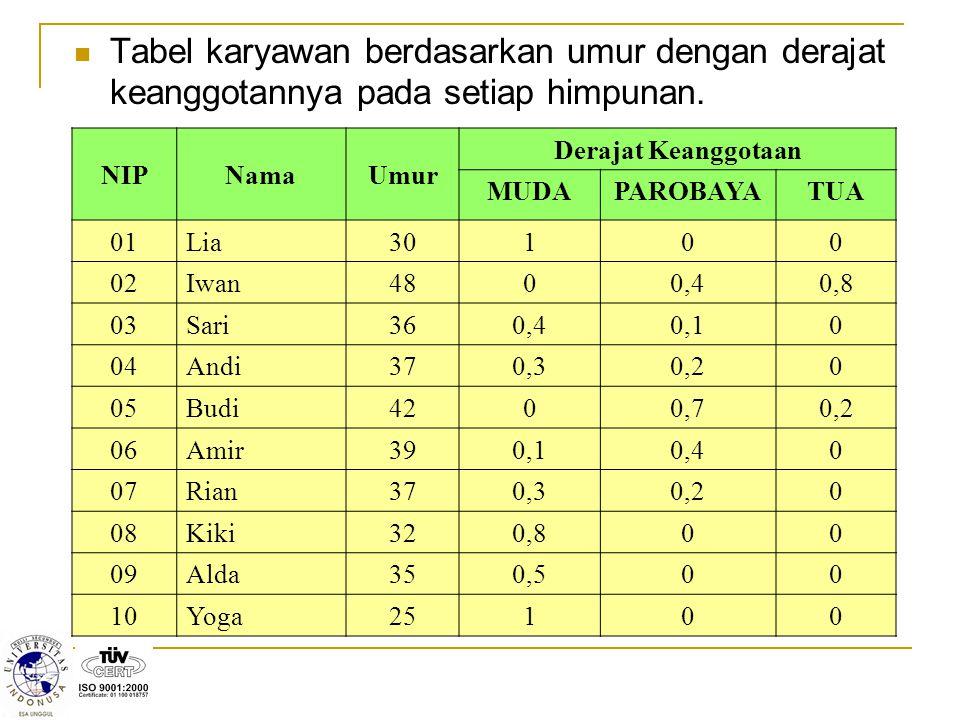 Tabel karyawan berdasarkan umur dengan derajat keanggotannya pada setiap himpunan. NIPNamaUmur Derajat Keanggotaan MUDAPAROBAYATUA 01Lia30100 02Iwan48