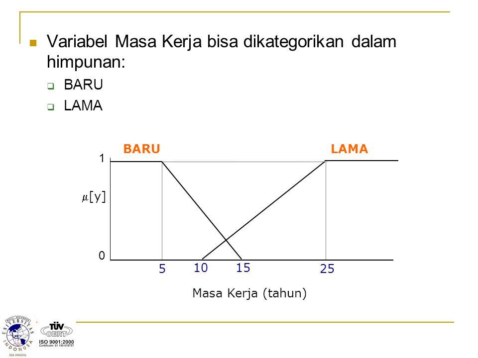 Variabel Masa Kerja bisa dikategorikan dalam himpunan:  BARU  LAMA 15 5 0 1 10 25 [y] BARULAMA Masa Kerja (tahun)