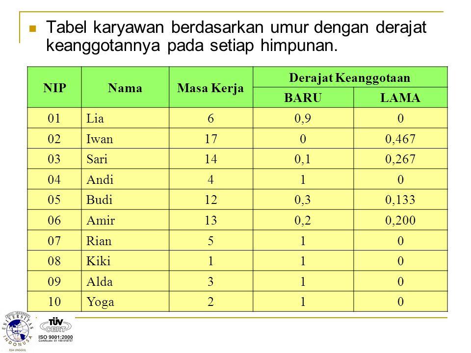 Tabel karyawan berdasarkan umur dengan derajat keanggotannya pada setiap himpunan. NIPNamaMasa Kerja Derajat Keanggotaan BARULAMA 01Lia60,90 02Iwan170