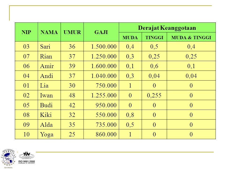 NIPNAMAUMURGAJI Derajat Keanggotaan MUDATINGGIMUDA & TINGGI 03Sari361.500.0000,40,50,4 07Rian371.250.0000,30,25 06Amir391.600.0000,10,60,1 04Andi371.0