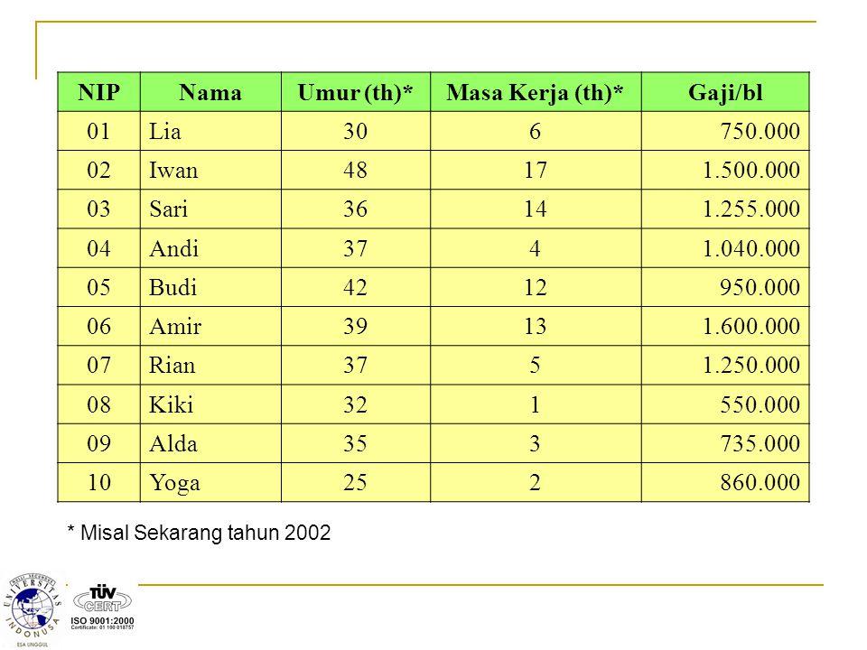 * Misal Sekarang tahun 2002 NIPNamaUmur (th)*Masa Kerja (th)*Gaji/bl 01Lia306750.000 02Iwan48171.500.000 03Sari36141.255.000 04Andi3741.040.000 05Budi
