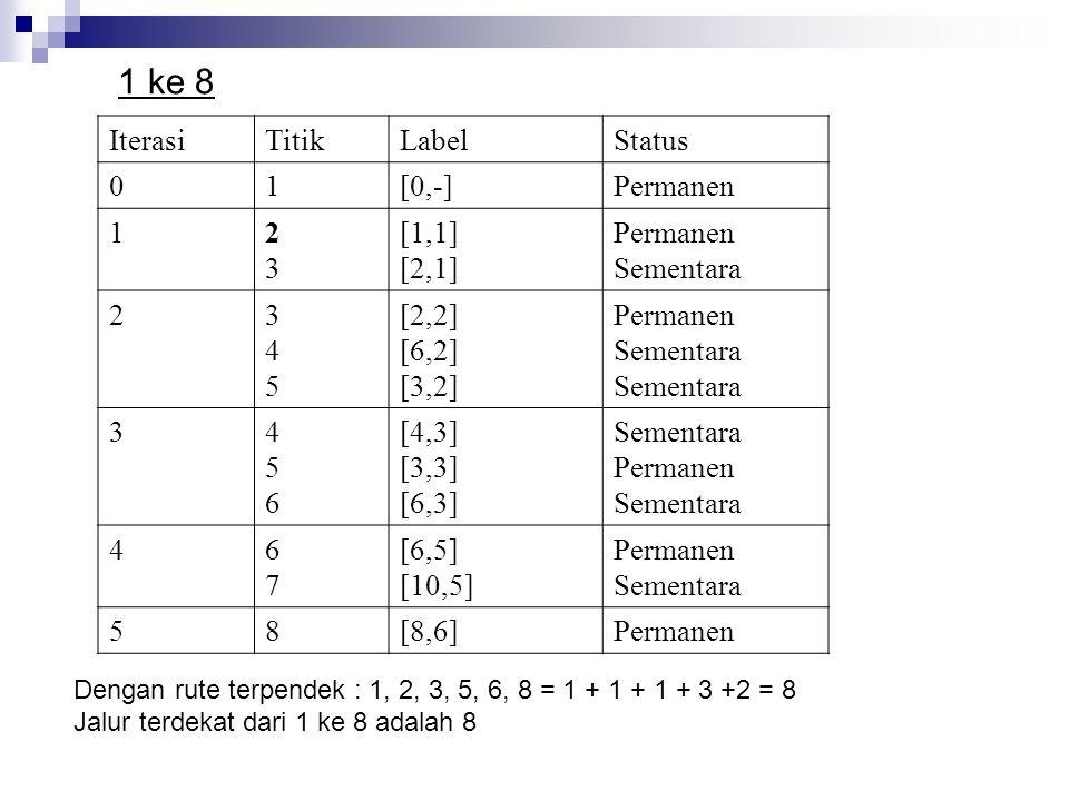 IterasiTitikLabelStatus 01[0,-]Permanen 12323 [1,1] [2,1] Permanen Sementara 2345345 [2,2] [6,2] [3,2] Permanen Sementara 3456456 [4,3] [3,3] [6,3] Se