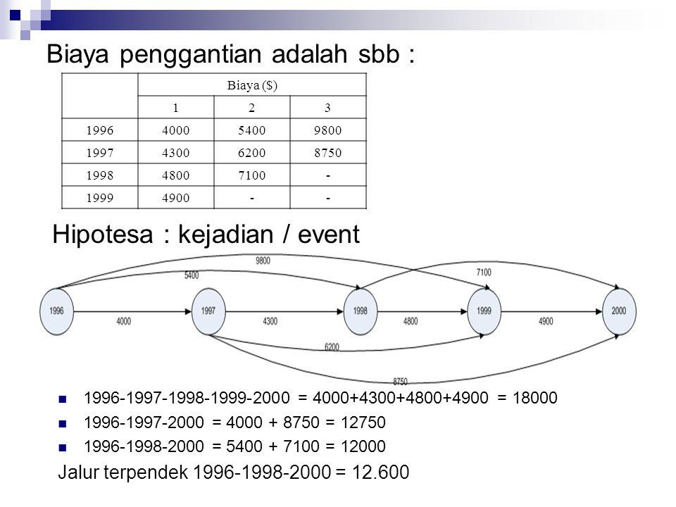 Biaya penggantian adalah sbb : Biaya ($) 123 1996400054009800 1997430062008750 199848007100- 19994900-- Hipotesa : kejadian / event 1996-1997-1998-199