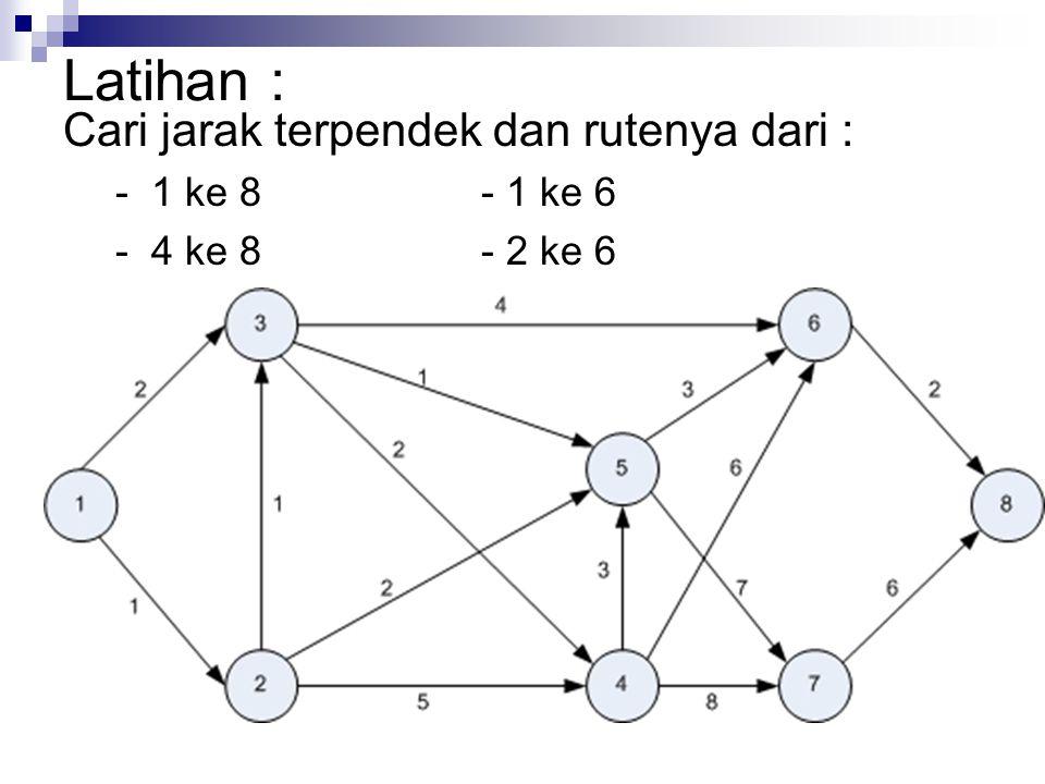 Latihan : Cari jarak terpendek dan rutenya dari : - 1 ke 8- 1 ke 6 - 4 ke 8- 2 ke 6