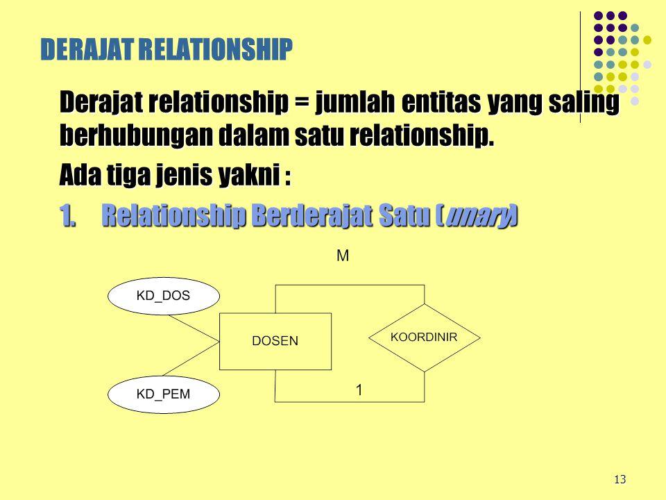 13 DERAJAT RELATIONSHIP Derajat relationship = jumlah entitas yang saling berhubungan dalam satu relationship. Ada tiga jenis yakni : 1. Relationship