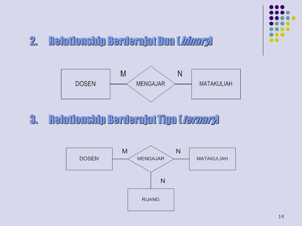 14 2.Relationship Berderajat Dua (binary) 3.Relationship Berderajat Tiga (ternary)