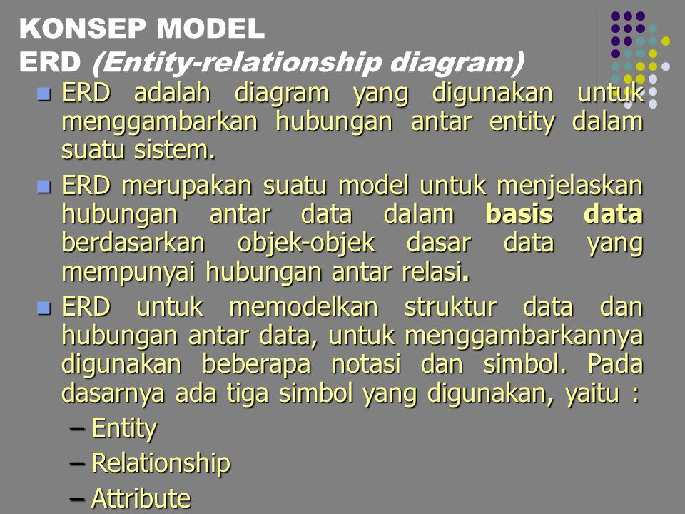 3 KONSEP MODEL ER  Model ER = kumpulan konsep dari entitas, atribut, relationship serta konstrain lainnya yg menggambar kan struktur basis data dan transaksi pada basis data  Dikembangkan oleh Chen (1976)  Entitas = objek dalam bentuk fisik maupun konsep yang dapat dibedakan dengan objek lainnya.