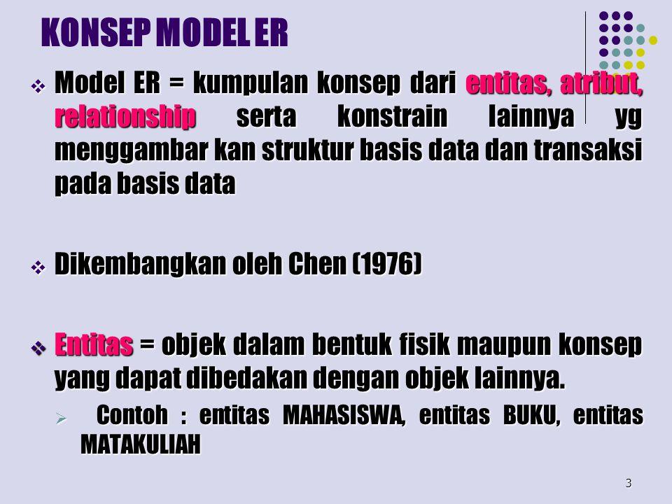 3 KONSEP MODEL ER  Model ER = kumpulan konsep dari entitas, atribut, relationship serta konstrain lainnya yg menggambar kan struktur basis data dan t