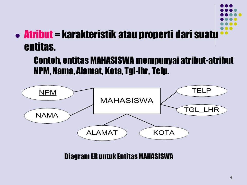 4 Atribut = karakteristik atau properti dari suatu entitas. Contoh, entitas MAHASISWA mempunyai atribut-atribut NPM, Nama, Alamat, Kota, Tgl-lhr, Telp
