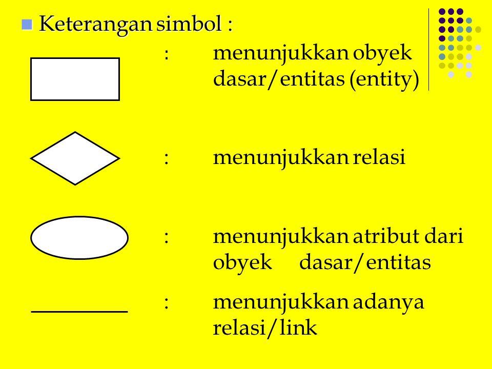 Keterangan simbol : Keterangan simbol : : menunjukkan obyek dasar/entitas (entity) : menunjukkan relasi : menunjukkan atribut dari obyek dasar/entitas