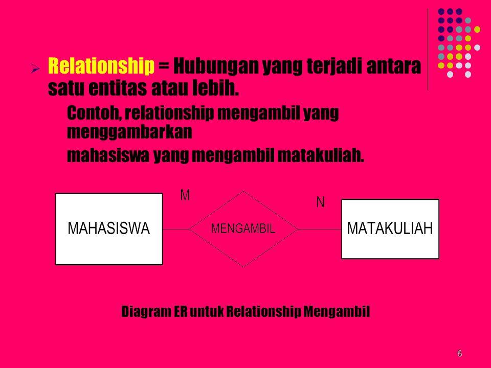 6  Relationship = Hubungan yang terjadi antara satu entitas atau lebih. Contoh, relationship mengambil yang menggambarkan mahasiswa yang mengambil ma