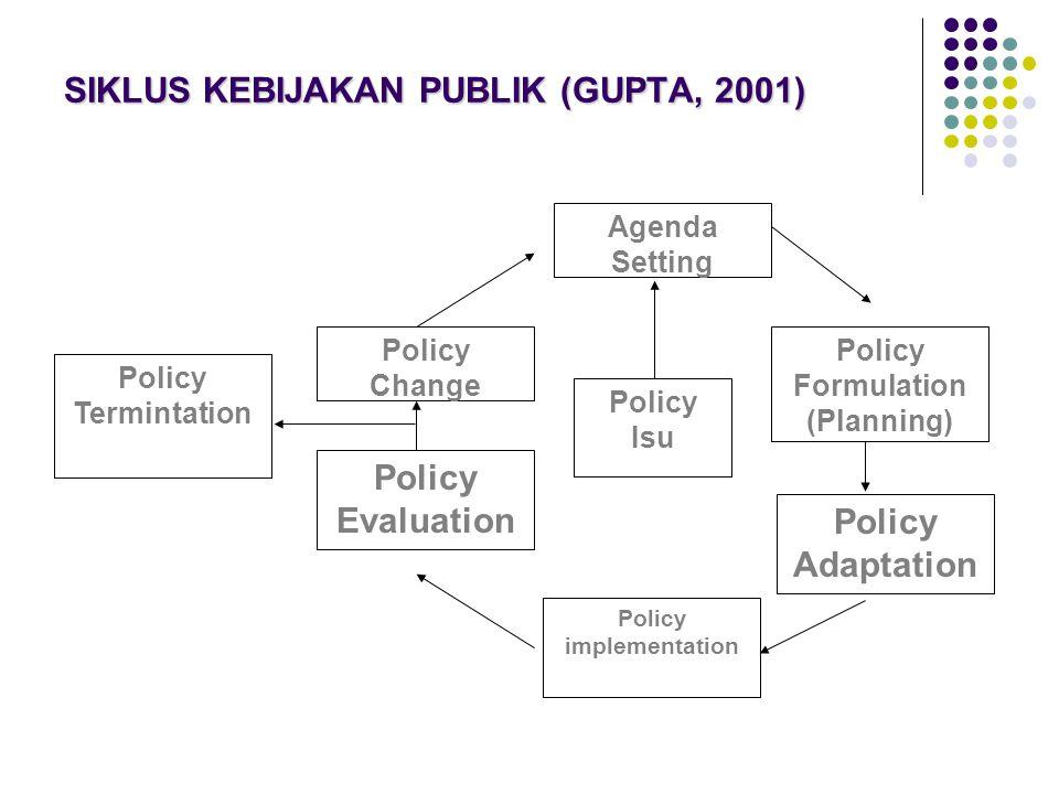 SIKLUS KEBIJAKAN PUBLIK (GUPTA, 2001) Agenda Setting Policy Adaptation Policy Formulation (Planning) Policy implementation Policy Evaluation Policy Change Policy Termintation Policy Isu