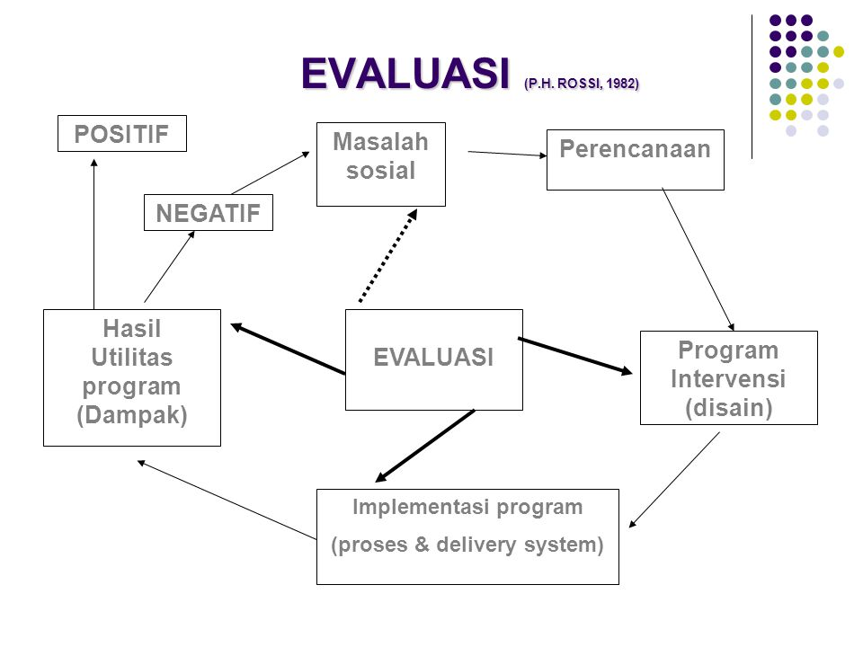 EVALUASI (P.H. ROSSI, 1982) EVALUASI (P.H. ROSSI, 1982) Perencanaan Program Intervensi (disain) Implementasi program (proses & delivery system) Hasil