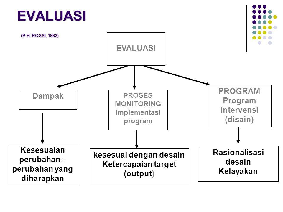 EVALUASI (P.H. ROSSI, 1982) PROGRAM Program Intervensi (disain) PROSES MONITORING Implementasi program Dampak EVALUASI kesesuai dengan desain Ketercap