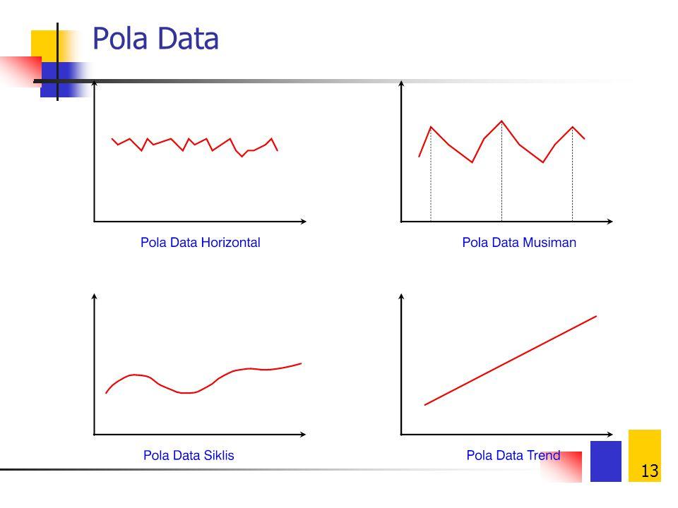 13 Pola Data