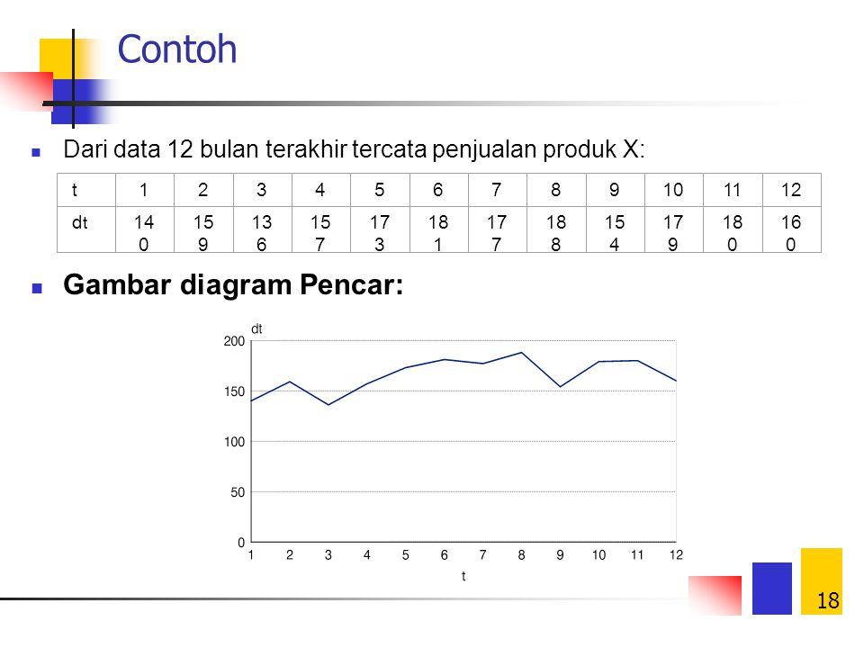 18 Contoh Dari data 12 bulan terakhir tercata penjualan produk X: Gambar diagram Pencar: t123456789101112 dtdt 14 0 15 9 13 6 15 7 17 3 18 1 17 7 18 8