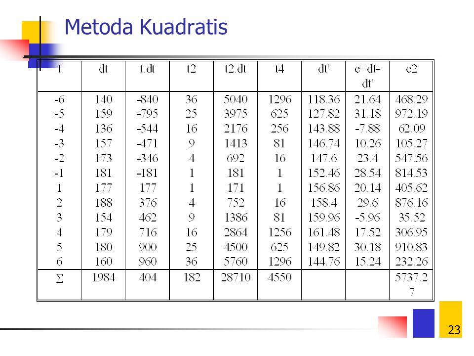 23 Metoda Kuadratis