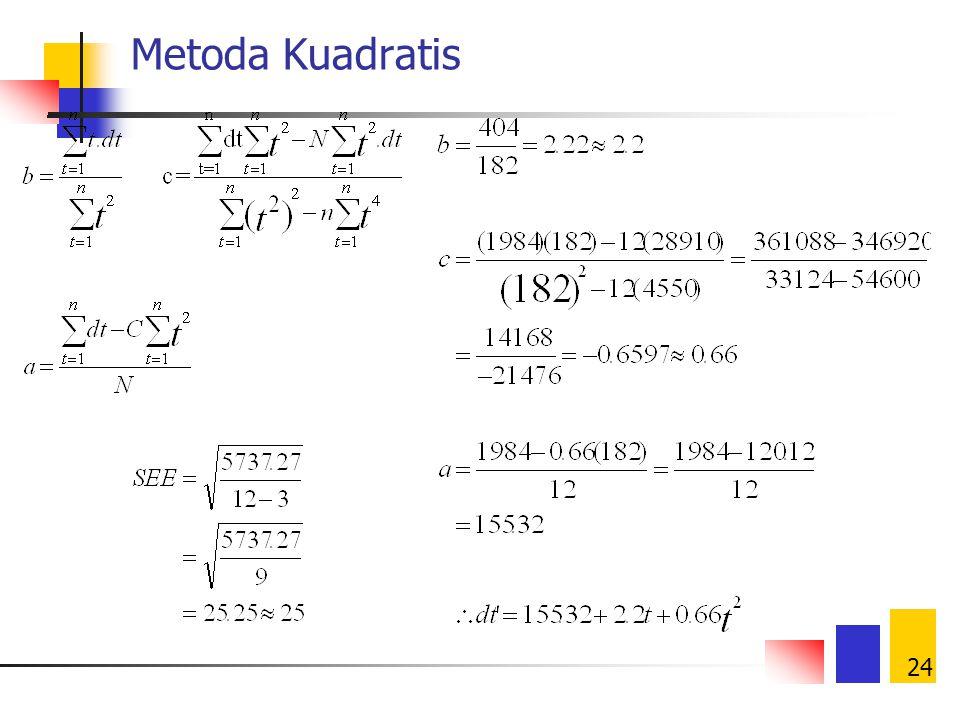24 Metoda Kuadratis