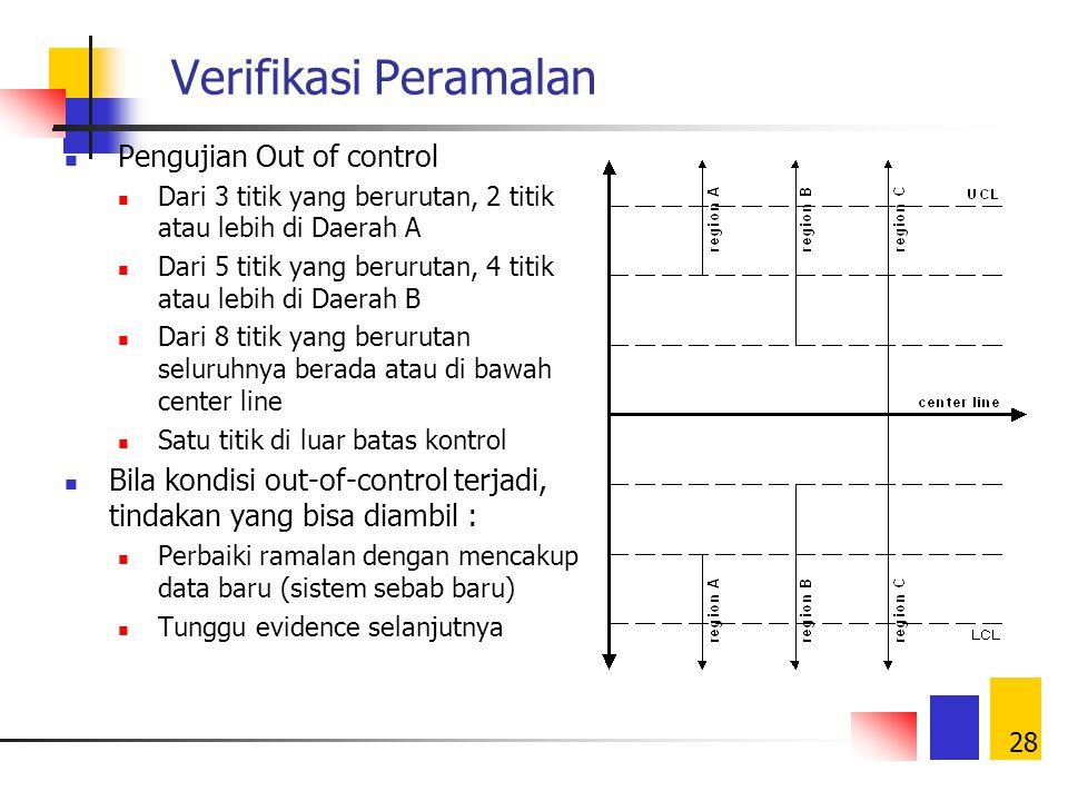 28 Verifikasi Peramalan Pengujian Out of control Dari 3 titik yang berurutan, 2 titik atau lebih di Daerah A Dari 5 titik yang berurutan, 4 titik atau