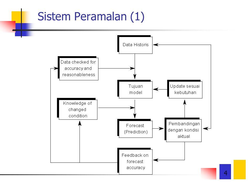 15 Kriteria Performansi Peramalan Mean Square Error (MSE) dimana: dt = data aktual pada periode t Dt' = nilai ramalan pada periode t n = banyaknya periode