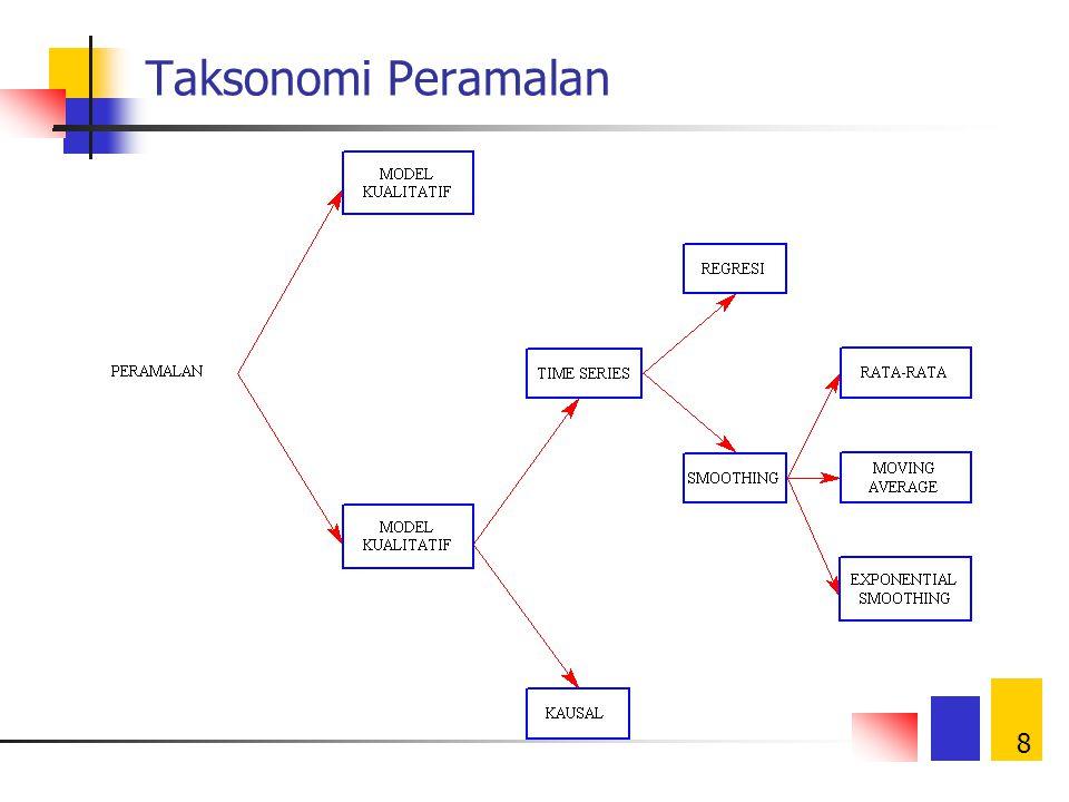 8 Taksonomi Peramalan