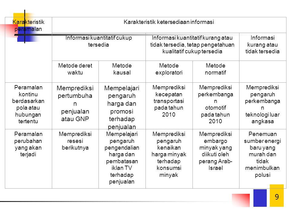 10 Taksonomi Peramalan (2) Penggunaan Model Kualitatif: Tidak memerlukan data kuantitatif Unsur subyektivitas peramalan sangat besar pengaruhnya dalam hasil peramalan Baik untuk peramalan jangka panjang Contoh: Opini individu Opini kelompok Delphi