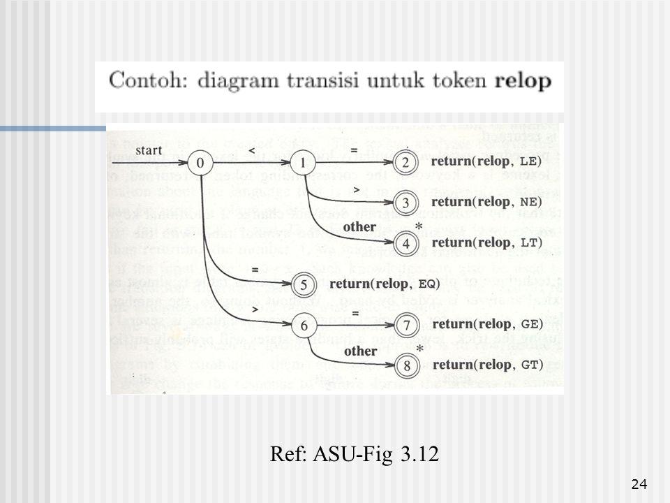 24 Ref: ASU-Fig 3.12