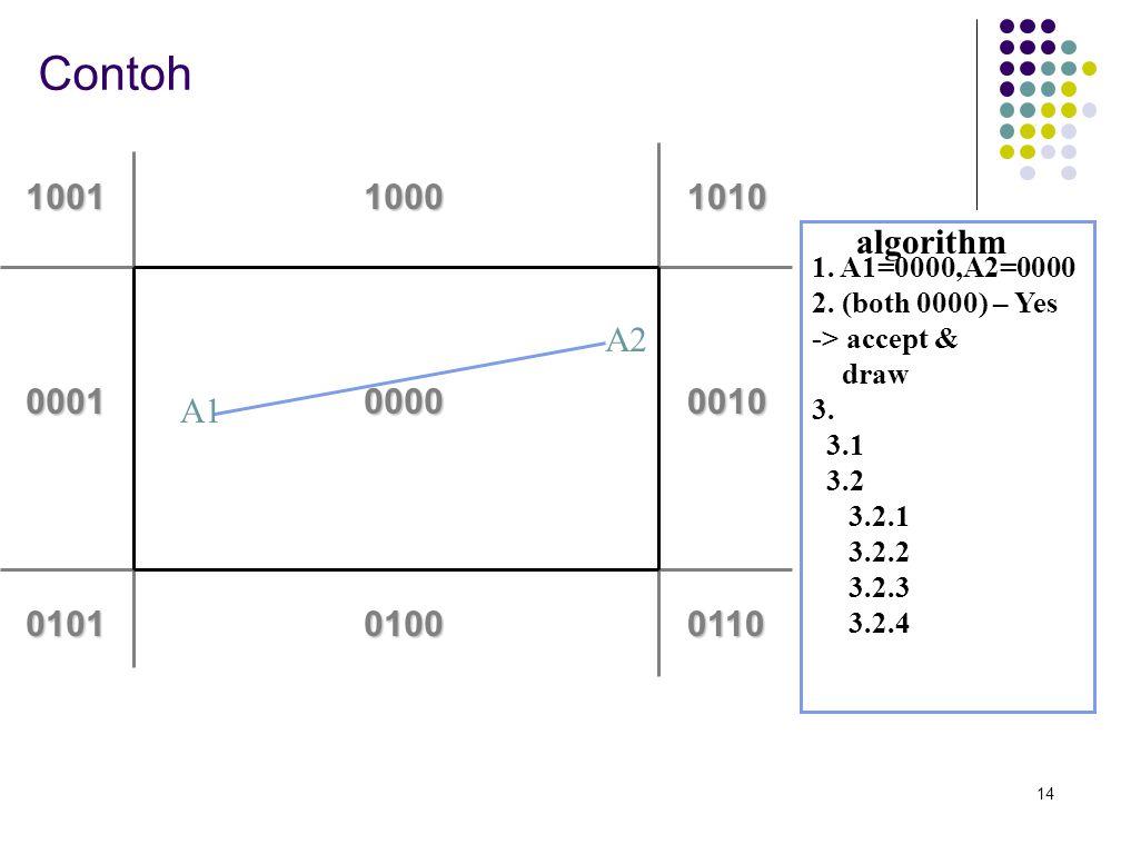 14 0000 0100 1000 00010010 0110 10101001 0101 A1 A2 algorithm 1. A1=0000,A2=0000 2. (both 0000) – Yes -> accept & draw 3. 3.1 3.2 3.2.1 3.2.2 3.2.3 3.