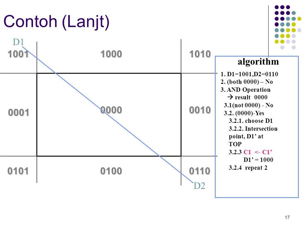 17 Contoh (Lanjt) 0000 0100 1000 0010 0110 10101001 0101 0001 D1 D2 algorithm 1. D1=1001,D2=0110 2. (both 0000) – No 3. AND Operation  result 0000 3.