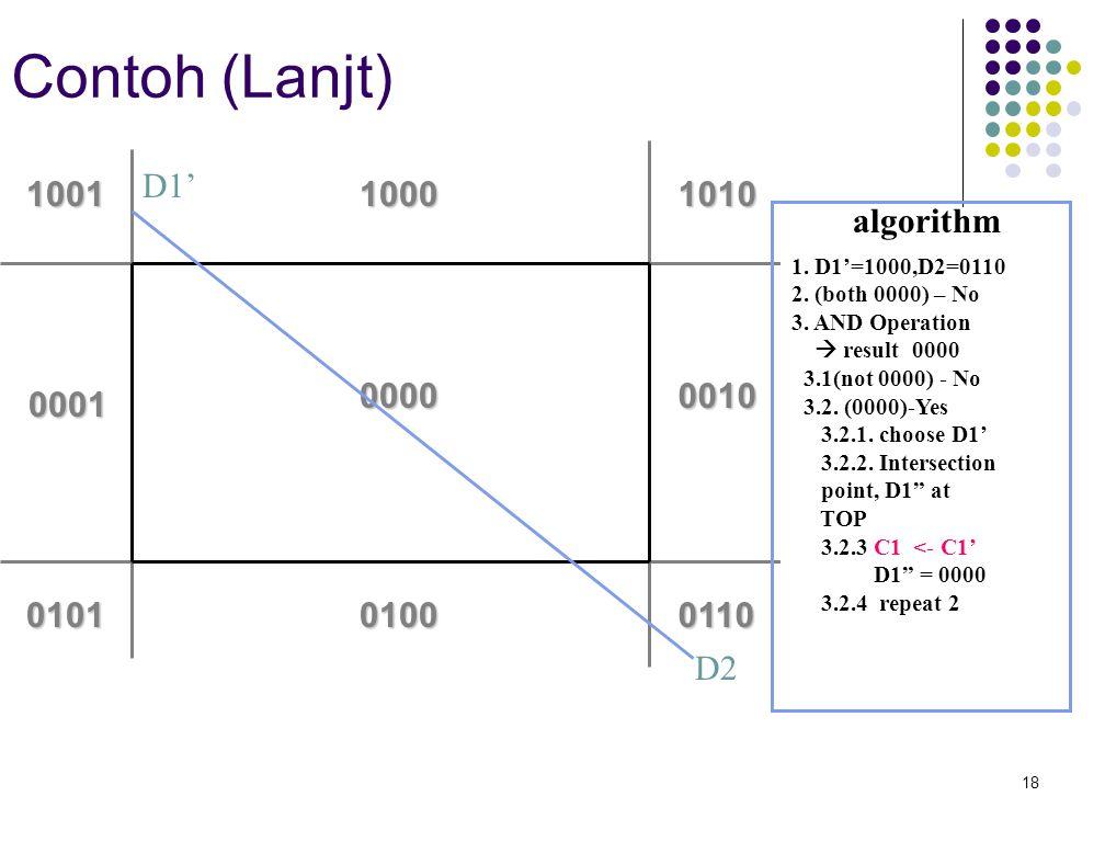 18 Contoh (Lanjt) 0000 0100 1000 0010 0110 10101001 0101 0001 D1' D2 algorithm 1. D1'=1000,D2=0110 2. (both 0000) – No 3. AND Operation  result 0000