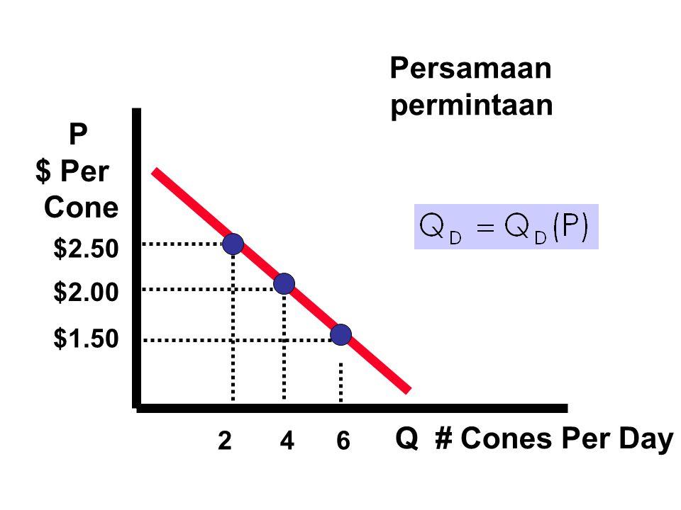 P Price Per Cone Q # Cones Per Day $2.50 $2.00 $1.50 234 Supply Equation: Penawaran individu penawaran Ben : Ice Cream Cones