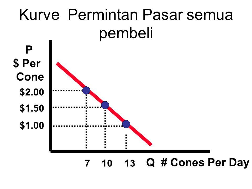P Price Per Cone Q # Cones Per Day $2.00 $1.50 $1.00 147 Kurve penawaran pasar Semua pembeli S