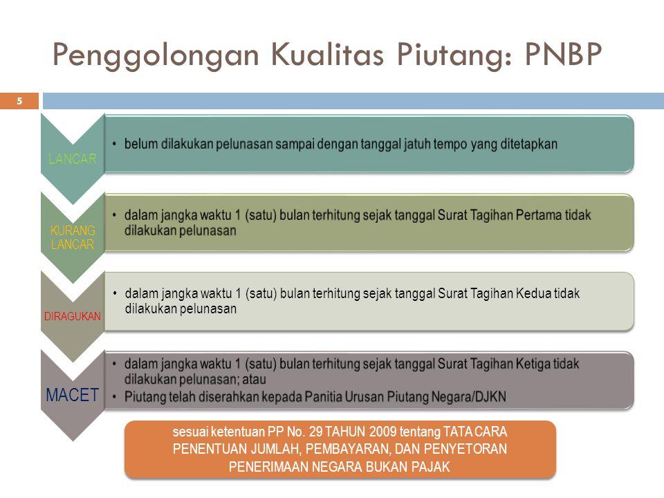 Penggolongan Kualitas Piutang: PNBP LANCAR belum dilakukan pelunasan sampai dengan tanggal jatuh tempo yang ditetapkan KURANG LANCAR dalam jangka wakt