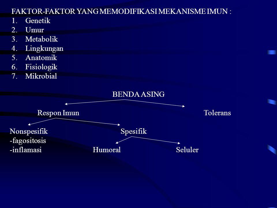 FAKTOR-FAKTOR YANG MEMODIFIKASI MEKANISME IMUN : 1.Genetik 2.Umur 3.Metabolik 4.Lingkungan 5.Anatomik 6.Fisiologik 7.Mikrobial BENDA ASING Respon Imun