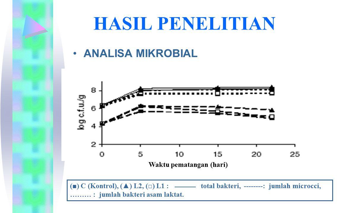 HASIL PENELITIAN ANALISA MIKROBIAL (■) C (Kontrol), (▲) L2, (□) L1 : total bakteri, --------: jumlah microcci, ……… : jumlah bakteri asam laktat. Waktu