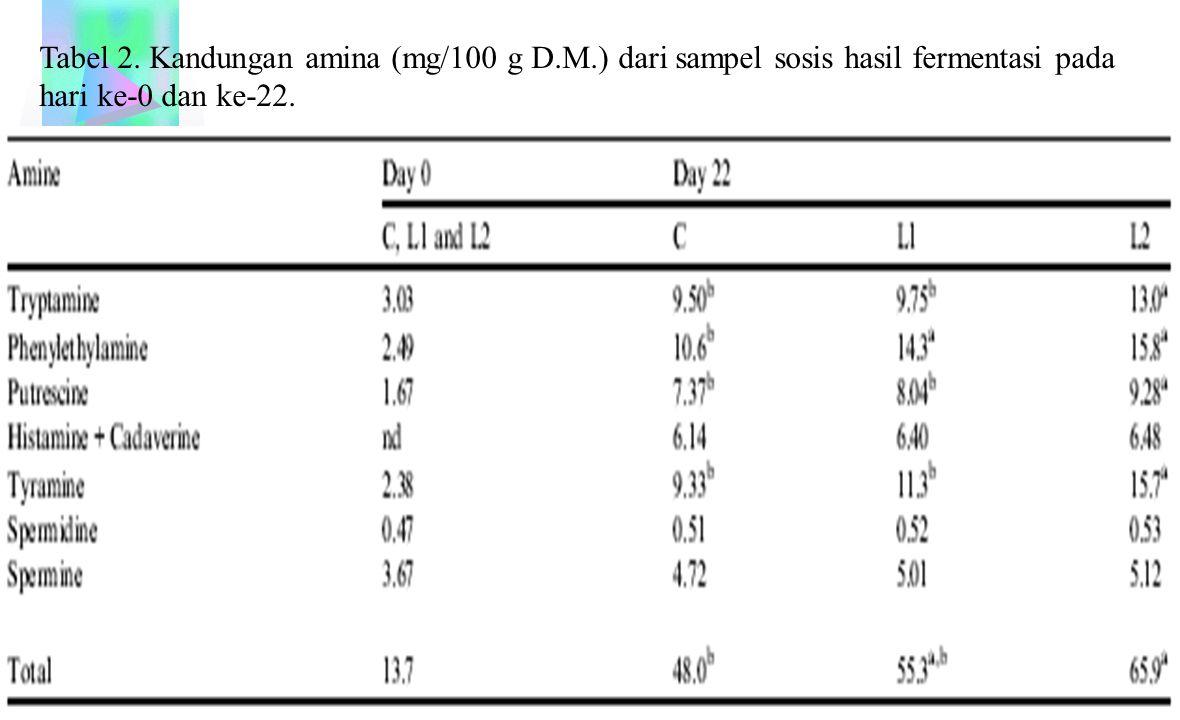 Tabel 2. Kandungan amina (mg/100 g D.M.) dari sampel sosis hasil fermentasi pada hari ke-0 dan ke-22.