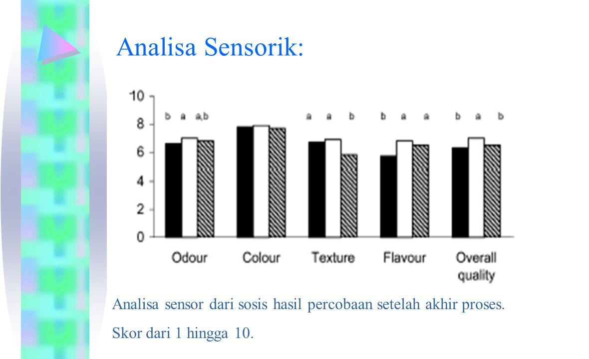 Analisa Sensorik: Analisa sensor dari sosis hasil percobaan setelah akhir proses. Skor dari 1 hingga 10.