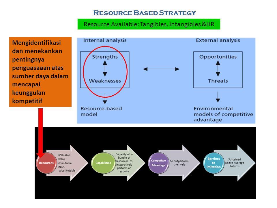Resource Based Strategy Resource Available: Tangibles, Intangibles &HR Mengidentifikasi dan menekankan pentingnya penguasaaan atas sumber daya dalam m