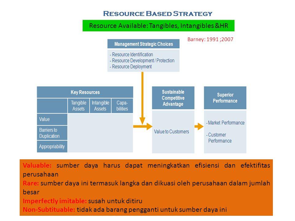 Resource Based Strategy Resource Available: Tangibles, Intangibles &HR Valuable: sumber daya harus dapat meningkatkan efisiensi dan efektifitas perusa