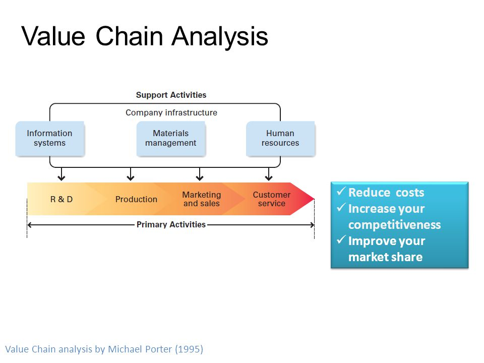 Value Chain & Competitive Advantage Value Chain Generic Strategy
