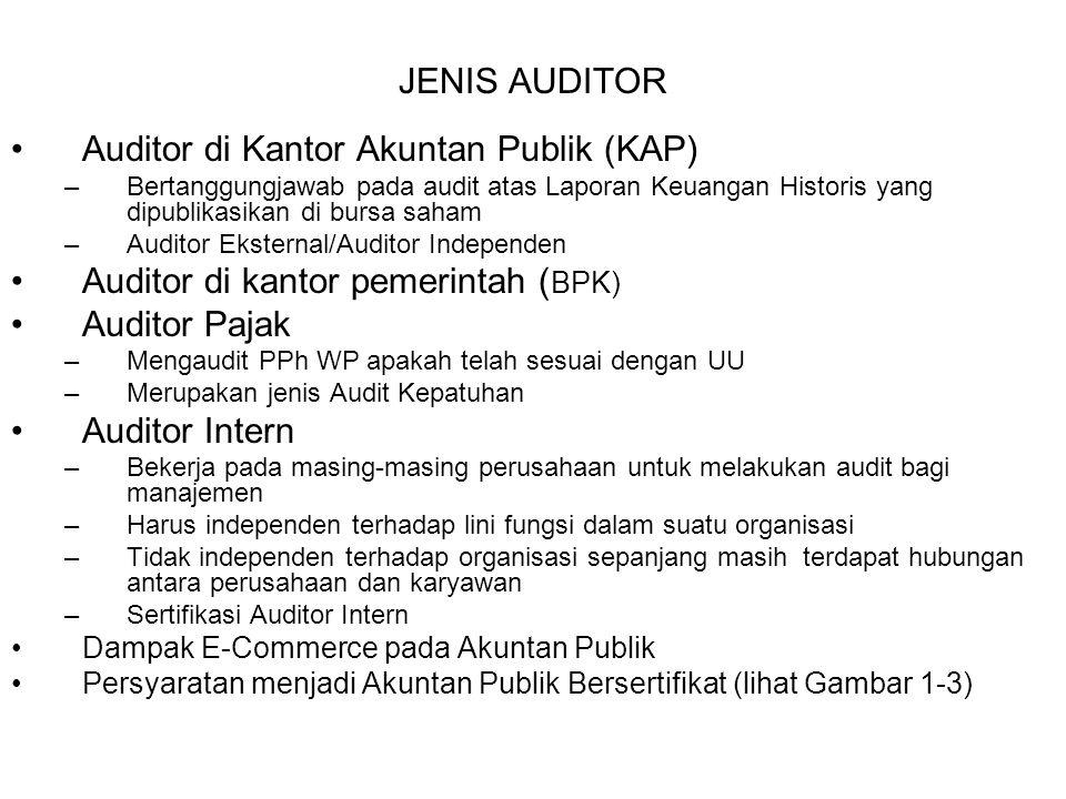 JENIS AUDITOR Auditor di Kantor Akuntan Publik (KAP) –Bertanggungjawab pada audit atas Laporan Keuangan Historis yang dipublikasikan di bursa saham –A