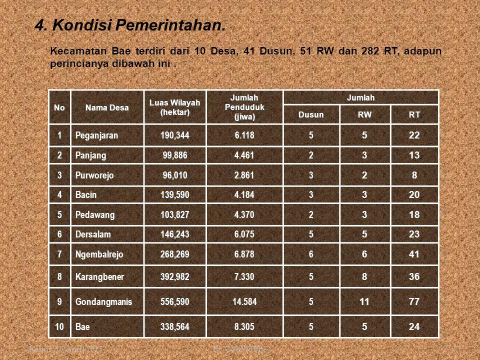 Kamis, 16 April 2015By C@hMb@he3 4. Kondisi Pemerintahan. No Nama Desa Luas Wilayah (hektar) Jumlah Penduduk (jiwa) Jumlah DusunRWRT 1Peganjaran190,34