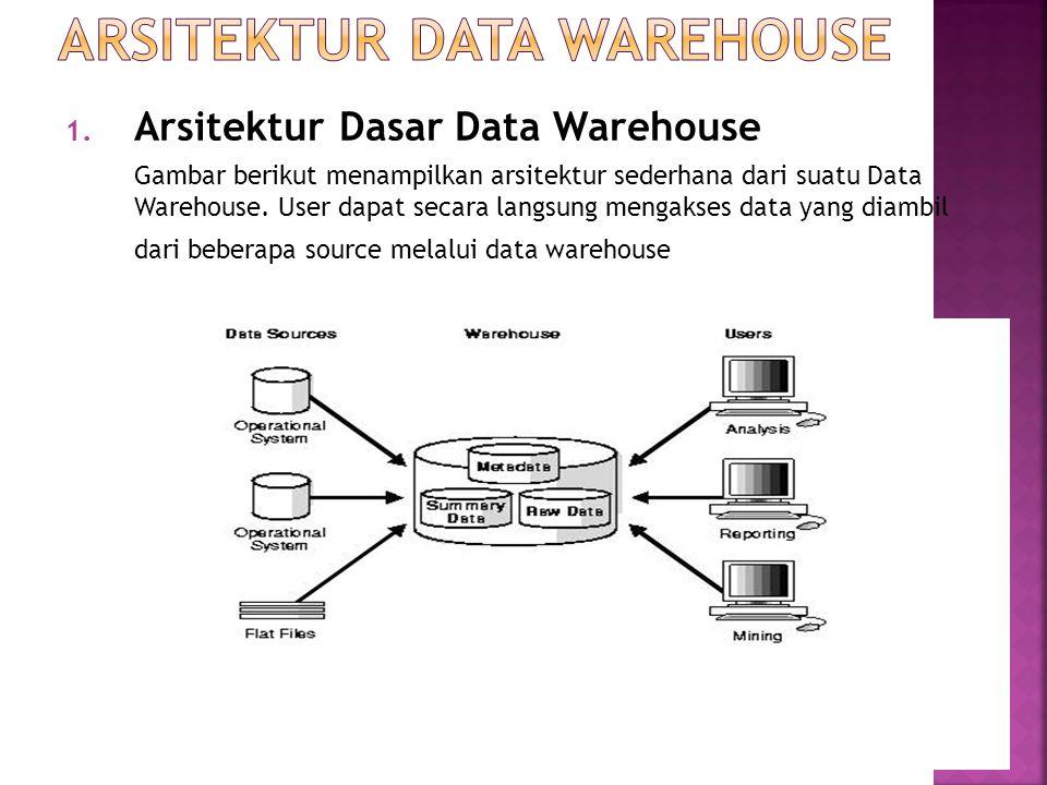 1. Arsitektur Dasar Data Warehouse Gambar berikut menampilkan arsitektur sederhana dari suatu Data Warehouse. User dapat secara langsung mengakses dat