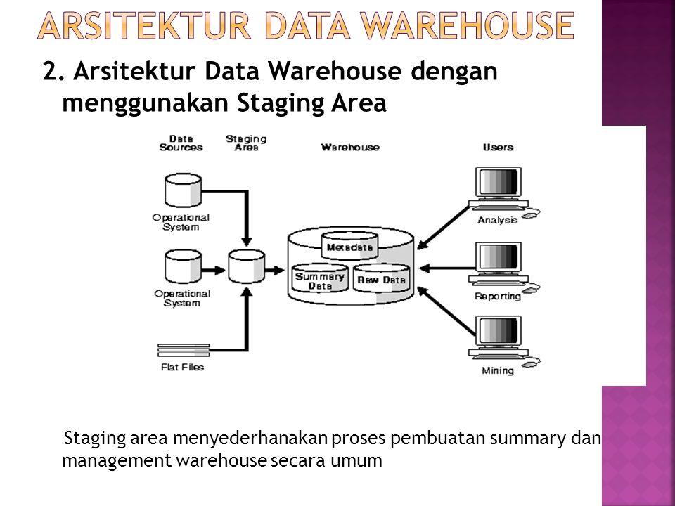 2. Arsitektur Data Warehouse dengan menggunakan Staging Area Staging area menyederhanakan proses pembuatan summary dan management warehouse secara umu